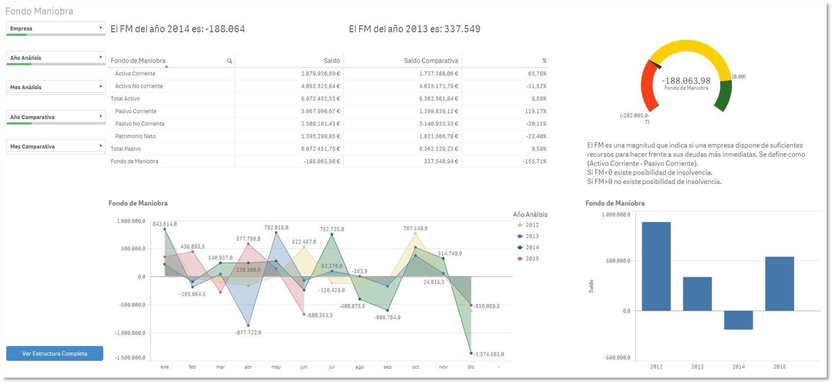 Ratios financieros Fondo de Maniobra