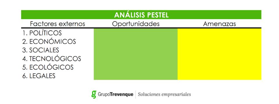 Tabla modelo análisis Pestel